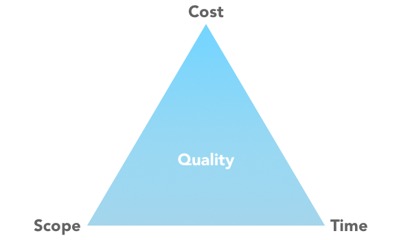 triple-constraints-quality